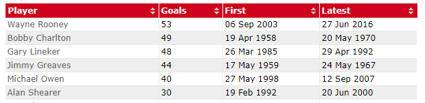 England Goal Scorers